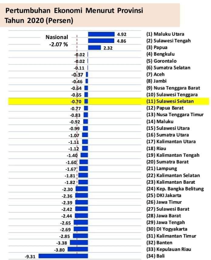 Luar Biasa, Malut Juara Satu Pertumbuhan Ekonomi Nasional