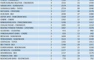 11 Kecamatan di Depok Nihil Kasus Covid-19